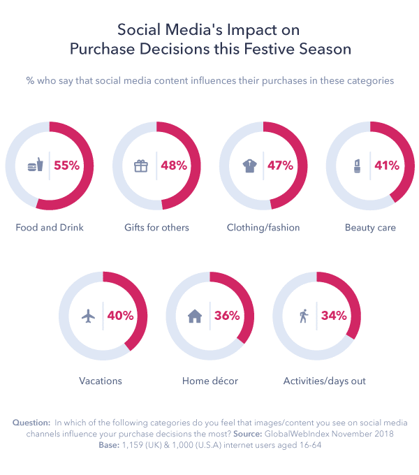 Social Media Holiday Purchasing