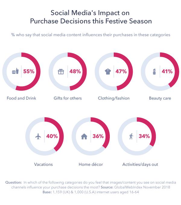Social Media Holiday Purchasing